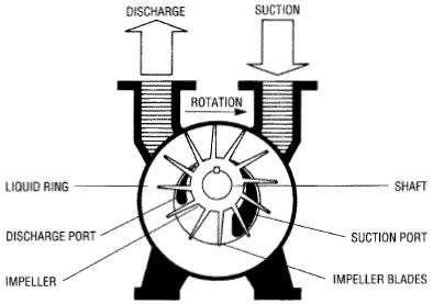 Vacuum Pump Specs For Sugar Vapour Condenser